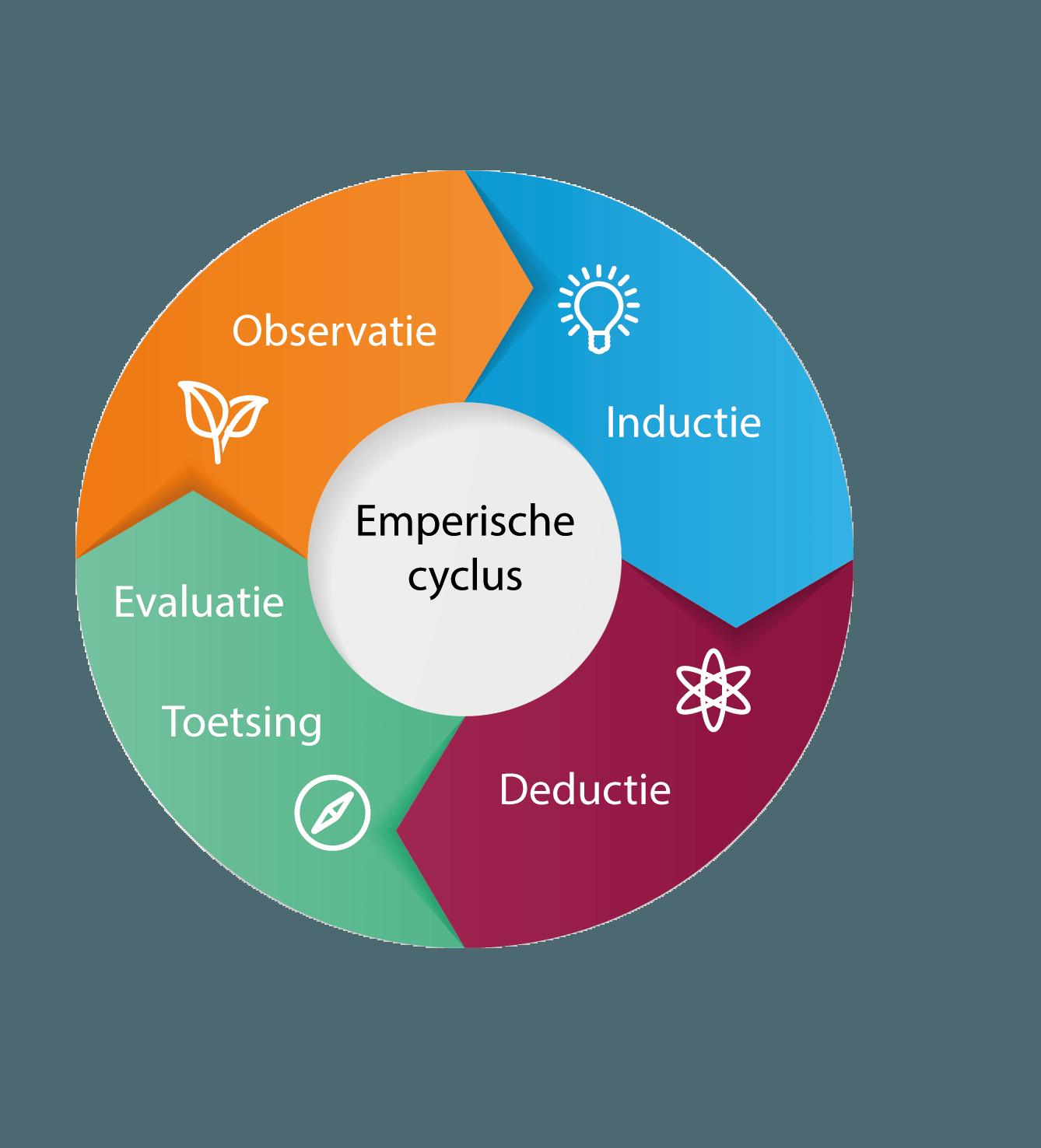 Emperische cyclus